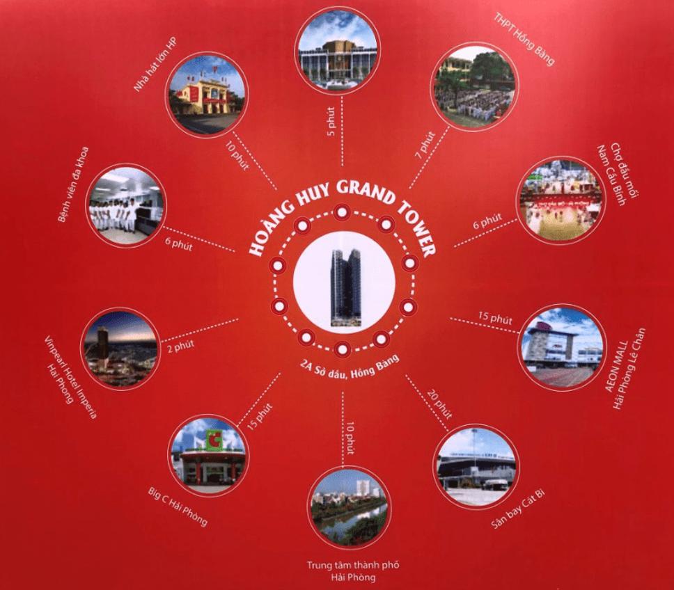 Liên kết vùng Hoàng Huy Grand Tower